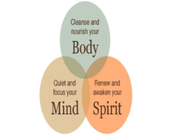 Mind Body Spirit circles